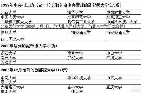 中国有哪些副部级大学 如何排名
