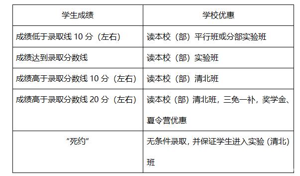 2019重庆中考签约流程指导