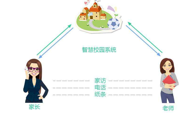 哪些家校互动的方式有助于实现家校共育