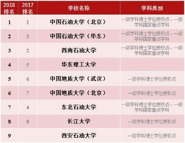 2018中国石油高校一级学科排名出炉